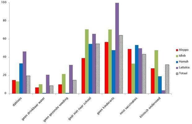 Problemen en onvervulde noden van kinderen in Syrië (%)