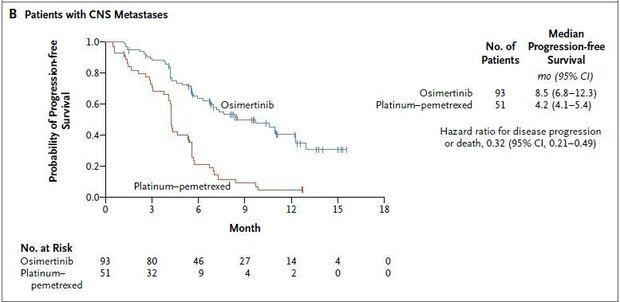 Osimertinib, de nieuwe standaardtweedelijnstherapie bij een T790M+ EGFR NSCLC