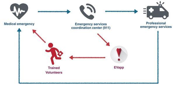Iemand in uw buurt belt 112 bij een hartstilstand. De 112-centrale stuurt de klassieke urgentiediensten uit (ambulance, MUG, PIT...), evenals meerdere vrijwilligers. Dat laatste gebeurt via EVapp.