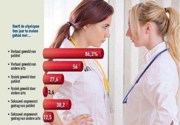4 op 10 artsen slachtoffer van seksueel ongewenst gedrag