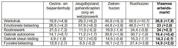 Percentage medewerkers dat aangeeft een probleem te ervaren met de risicofactoren inzake werkbaarheid naar sector (en evolutie t.o.v. 2013 in ppn) (Vlaams Gewest, 2016)