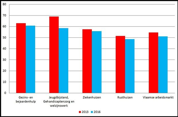 Percentage medewerkers met een kwaliteitsvolle job (niet-problematisch op alle 4 de werkbaarheidsindicatoren) naar sector (Vlaams Gewest, 2013-2016)