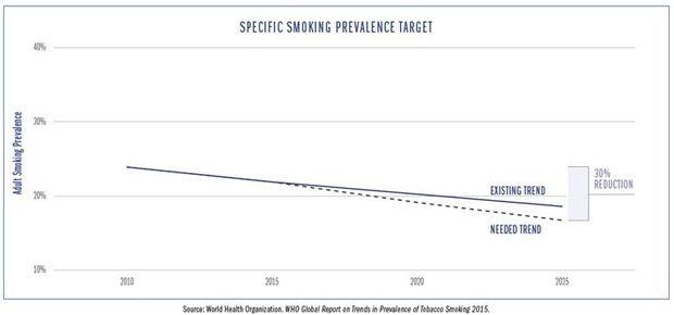 Hoe mijn rokende patiënt uitleggen dat zijn sigaretten duurder moeten zijn?