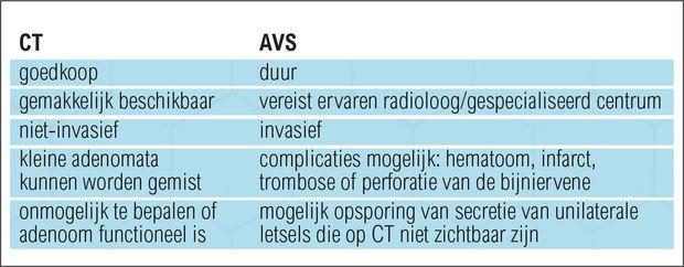 Tabel 2. Voor- en nadelen van CT versus AVS