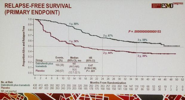 Verandering van paradigma bij melanoom